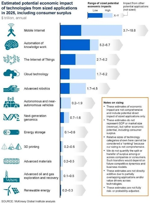 Estimated potential economic impact of technologies from sized applications in 2025