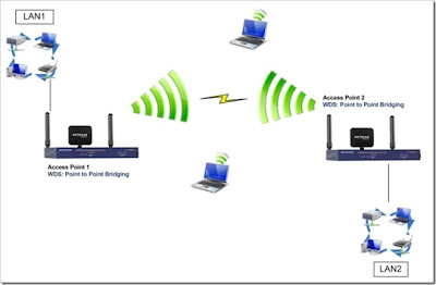 pengertian access point dan fungsi access point