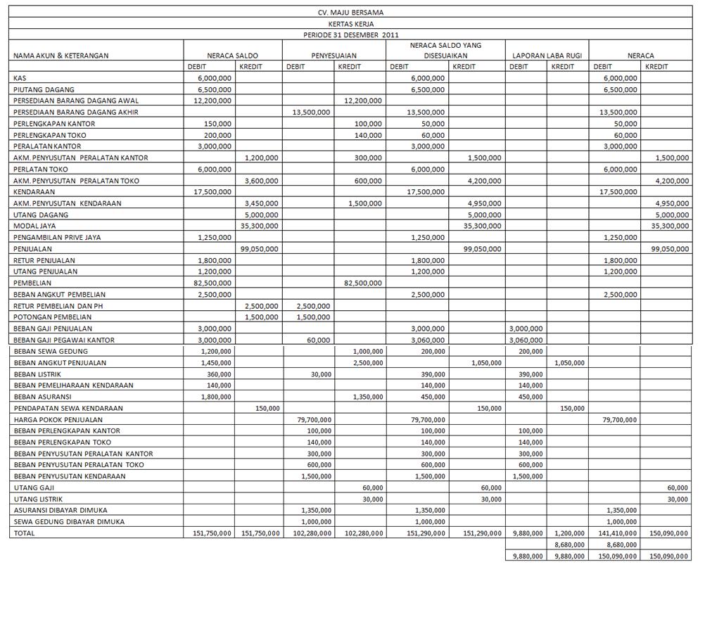 Worksheets Worksheet-akuntansi anggi yolanda faradila akuntansi cv maju bersama per 31 desember diposting oleh di 08 48