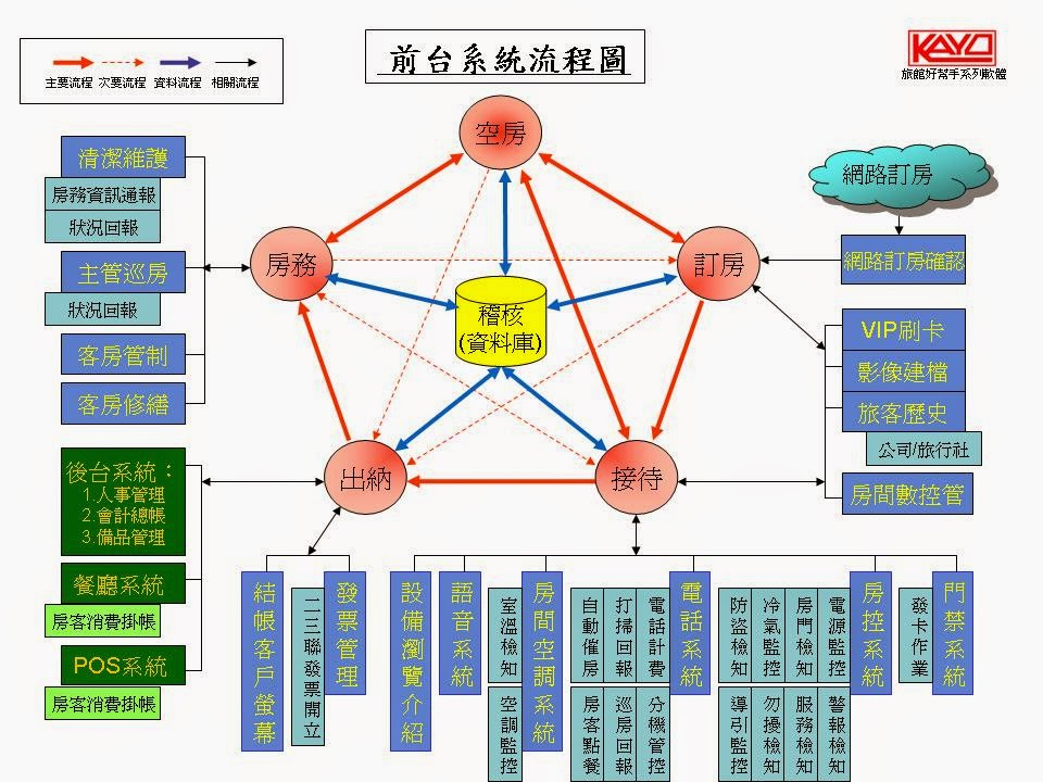 KAYO 旅館好幫手飯店旅館PMS系統流程圖-旅館管理軟體,飯店前台系統,訂房管理系統軟體,房控系統軟體