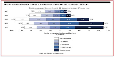 Long-Term Unemployment for Older Workers