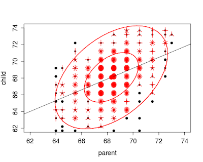 Example 8.32: The HistData package, sunflower plots, and getting data from R into SAS