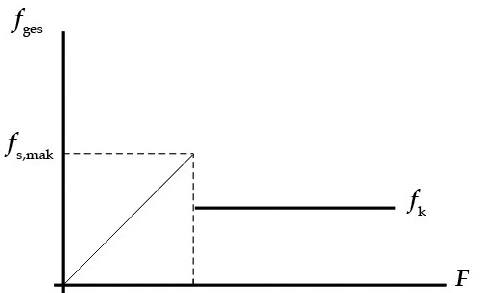 Hukum newton berat gaya normal tegangan tali gaya gesekan gambar 7 grafik hubungan antara gaya gesekan ges dan gaya sejajar bidang yang diberikan pada benda ccuart Choice Image