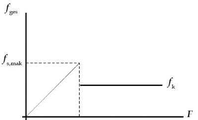 Grafik hubungan antara gaya gesekan ges dan gaya sejajar bidang yang diberikan pada benda.