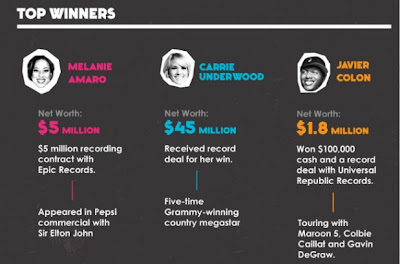 American Idol vs The Voice vs X-Factor Info-graphic top winners