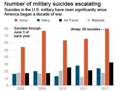 suicides graphs of US army