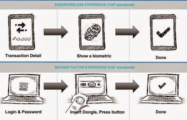 Sistemas Biometricos de Identificacion de un Sistema Biom Trico