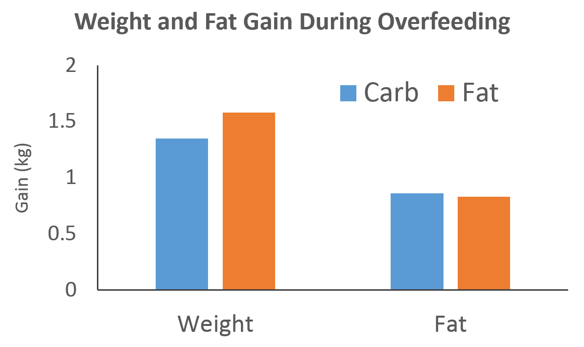 Fat vs. Carbohydrate Overeating: Which Causes More Fat Gain?