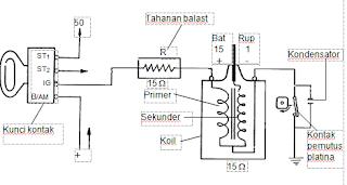 Fungsi dan Macam Ballast Resistor Pada Ignition Coil