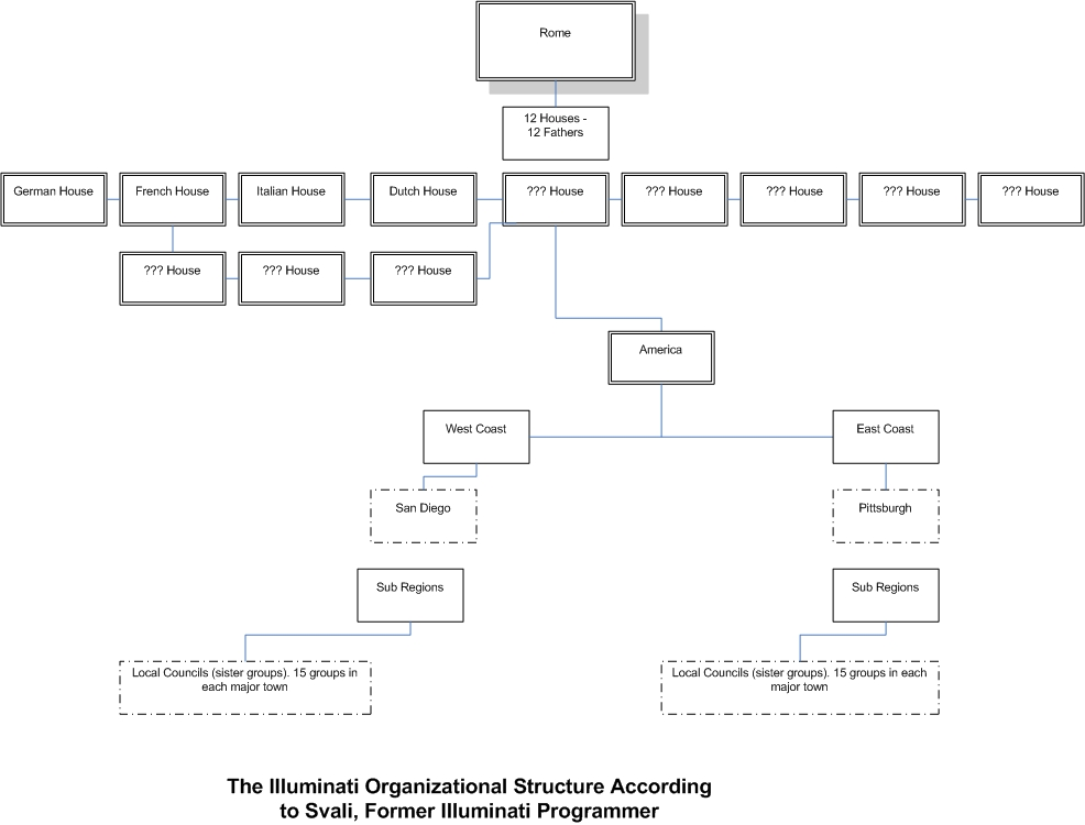 The Illuminati Organization Structure