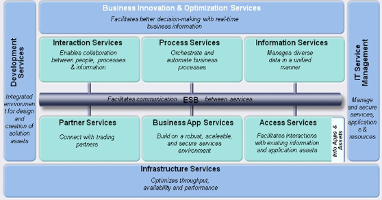 Websphere ESB Services