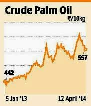 Palm oil to test supports, rise.
