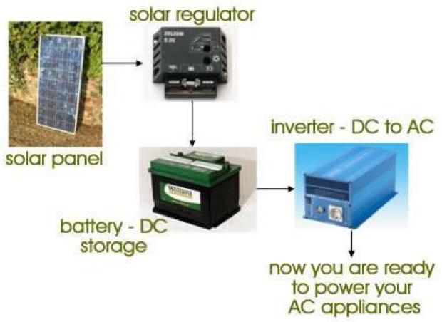 typical basic solar power system a basic solar powered system