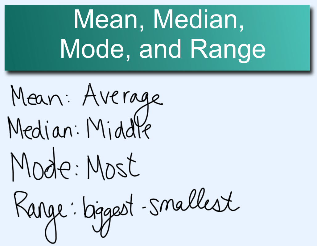 Miss Kahrimanis\'s Blog: Mean, Median, Mode and Range