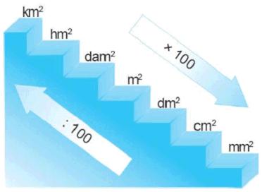tangga konversi satuan luas