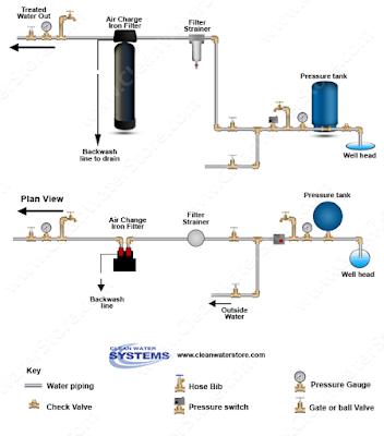 Iron Filter Diagram