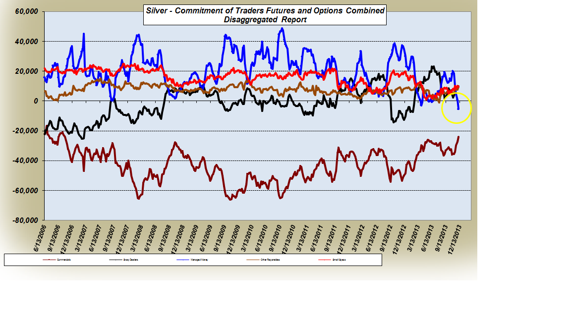 Or et Argent : jusqu'où ira la correction des cours des marchés papier de l'or et de l'argent ?  Silver+COT