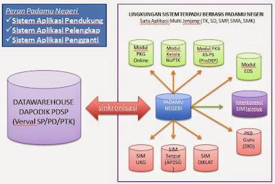 Diagram Integrasi Padamu Negeri dan Dapodik
