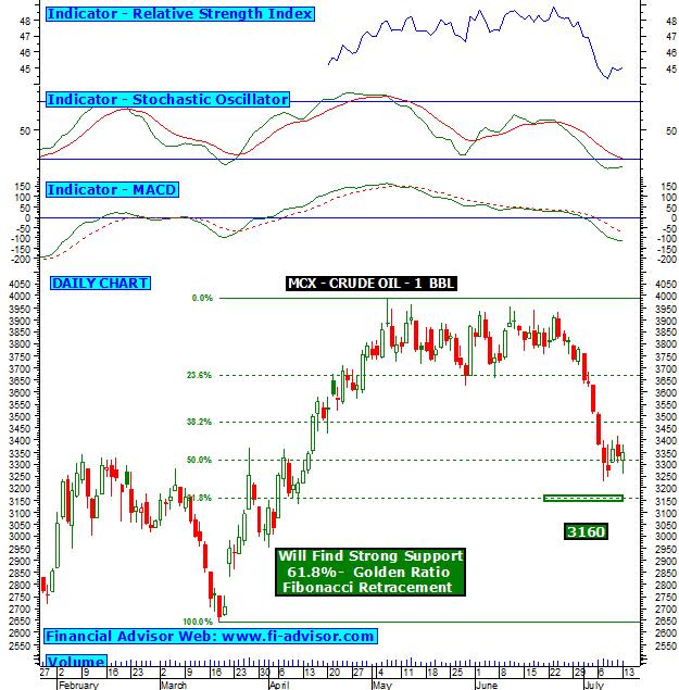 Crude oil trading strategies mcx
