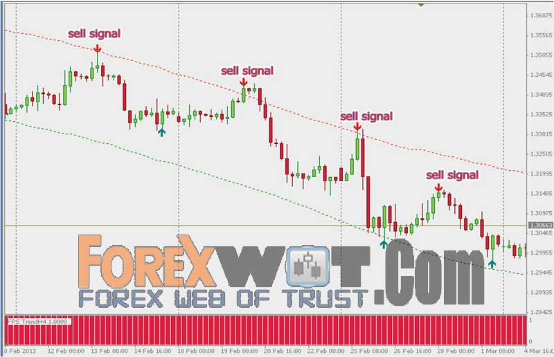 Consistently profitable forex strategy