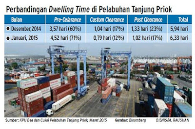 Perbandingan Dwelling Time di Pelabuhan Tanjung Priok