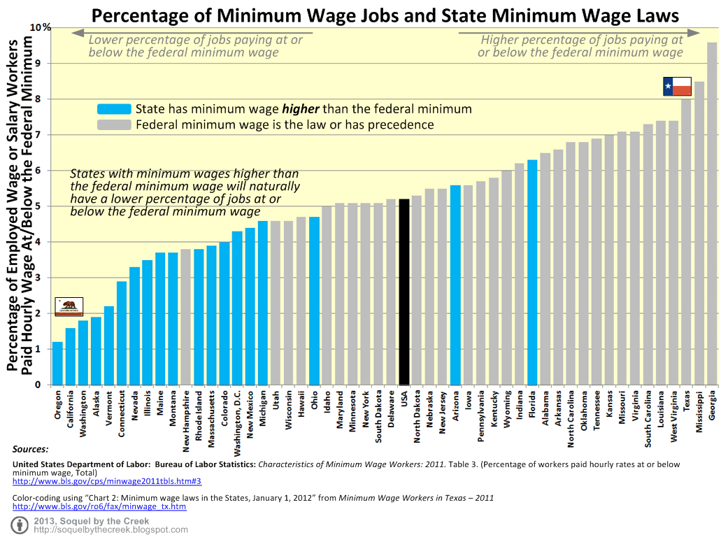 no high school diploma usually implies a higher likelihood of a minimum wage job