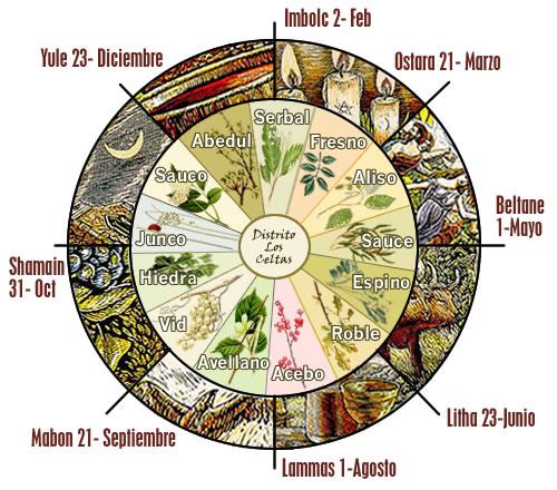 Brujer a del cerco el calendario lunar celta for Vivero organico