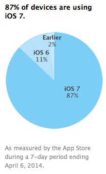 Adopcion de iOS 7 aumenta a un 87%
