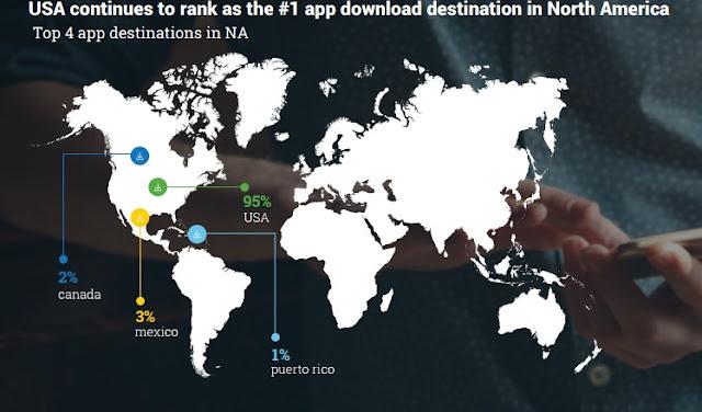 """mobile app downloads across north america"""