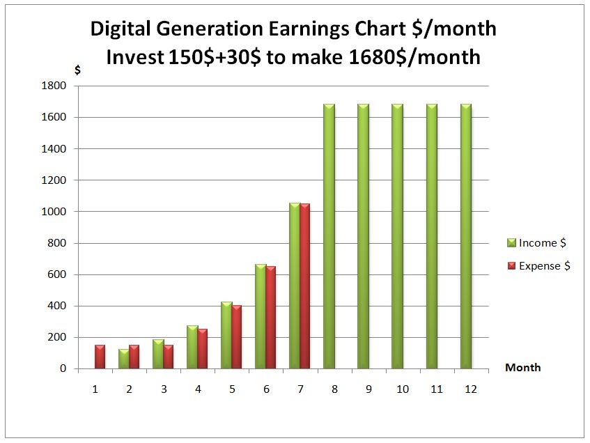 Digital Generation Earning Chart invest 180$ make 1680$ a Month