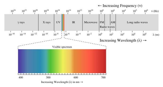 Spectrum Li-Fi