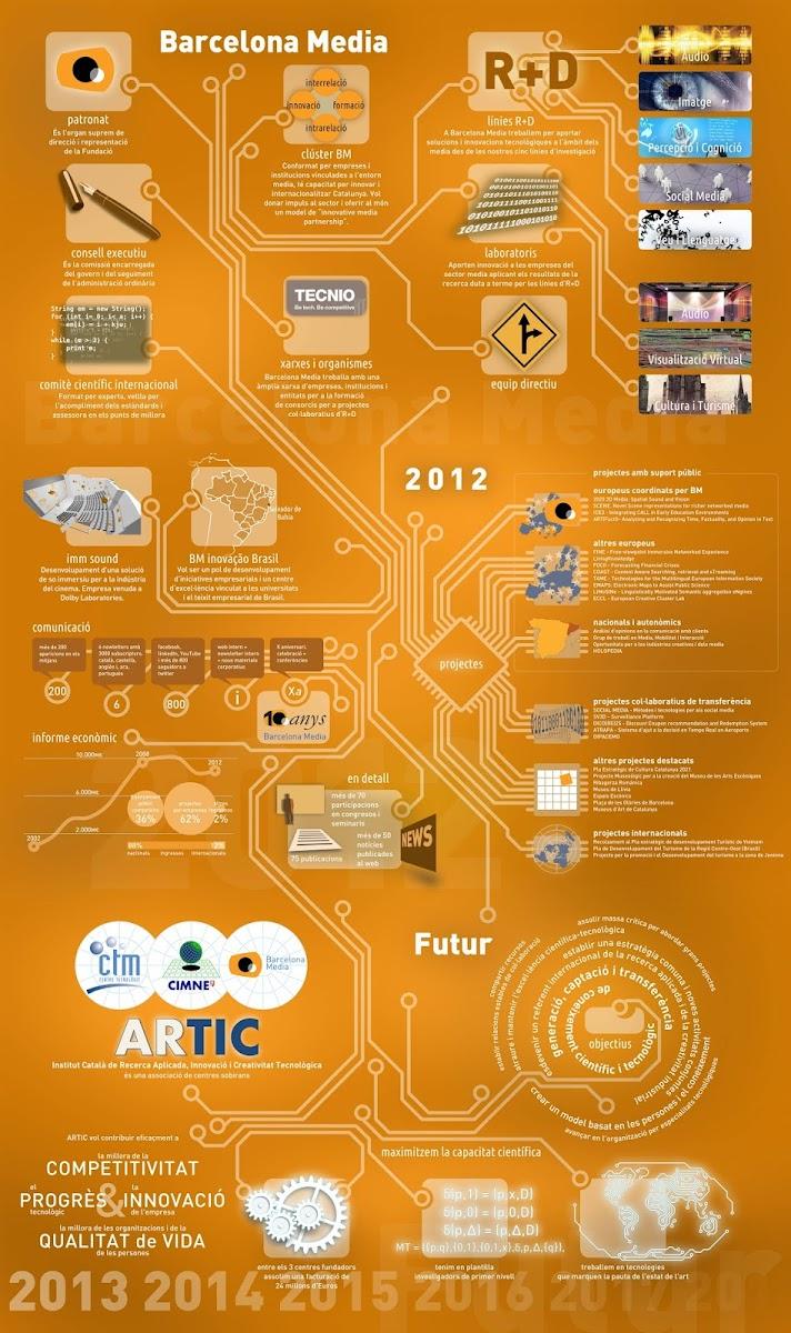#infografia infografia resumen barcelona media @barcelonamedia susana llapur @susanallapur