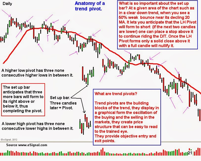 Chalans Ta Blog Anatomy Of The Setup Bar Then Possible Hlp To