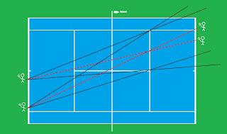 Tudo é ângulo certo  Então como podemos ver no desenho 6a0572d576aed