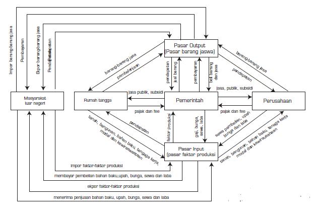 Model dan manfaat diagran intraksi pelaku ekonomi ccuart Gallery