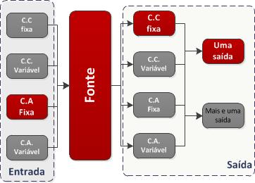 Diagrama geral da fonte de alimentação