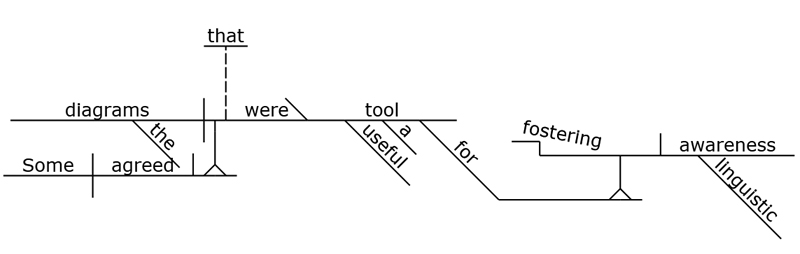 some agreed that the diagrams were a useful tool for fostering linguistic awareness - Reed Kellogg Diagramming Tool