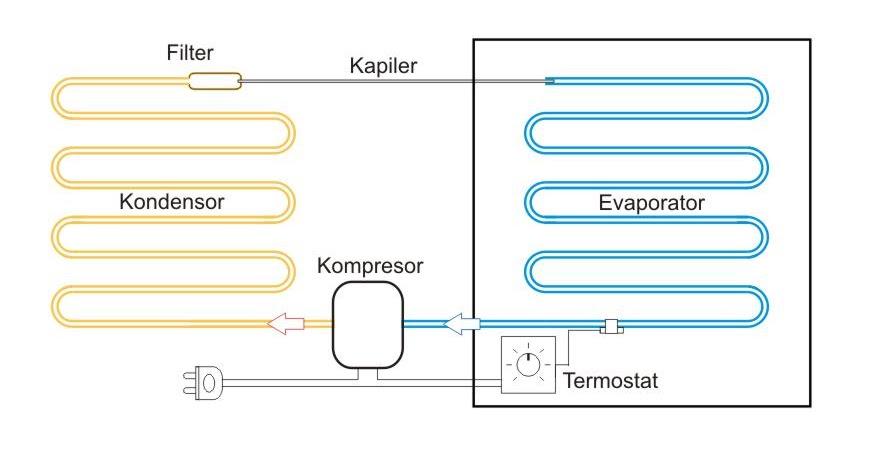 Wiring Diagram Kompresor Kulkas : Siklus refrigerasi kulkas maintenance and repair