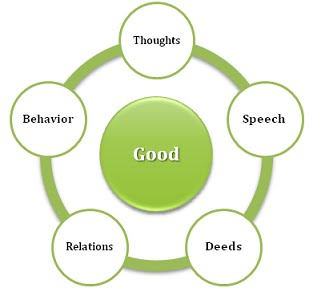 speech on relationships Serious persuasive speech topics including on world politics dating relationships and 3 tips for finding arguments for good speech ideas without a biased point of view.