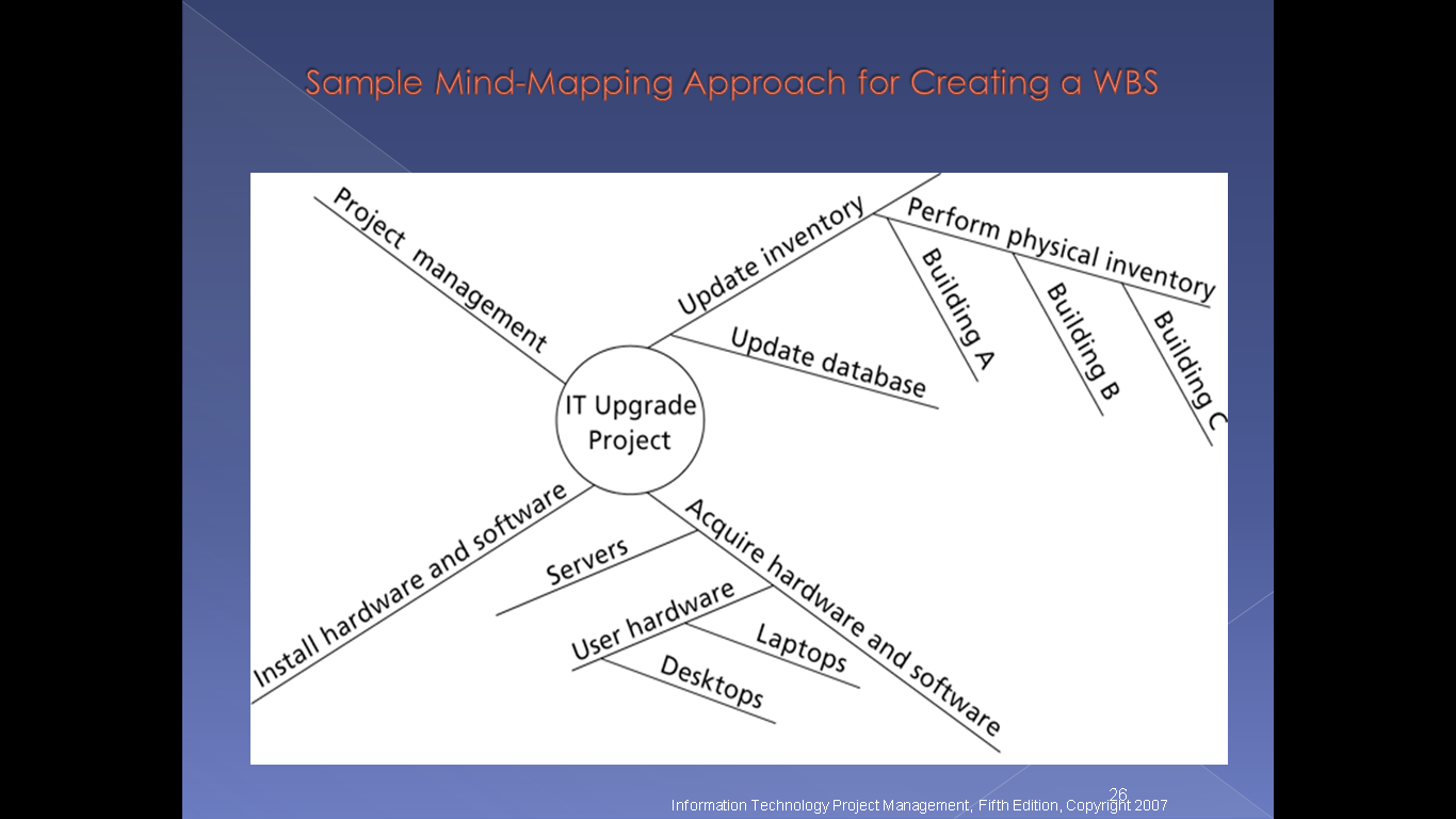 mind mapping essay