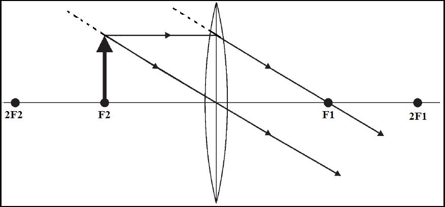 Cara Menggambar Pembentukan Bayangan Pada Lensa Cembung di titik fokus