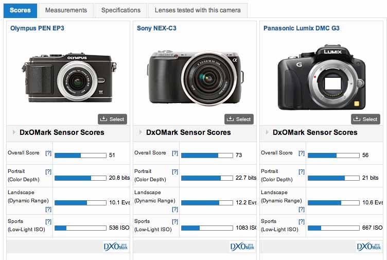 デジタルカメラ 情報: Olympus PEN EP3 vs Sony NEX-C3 vs Panasonic ...