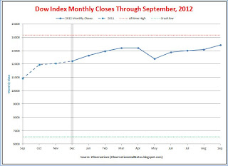 Stock market (DJIA) monthly performance / closing prices for last 12 months