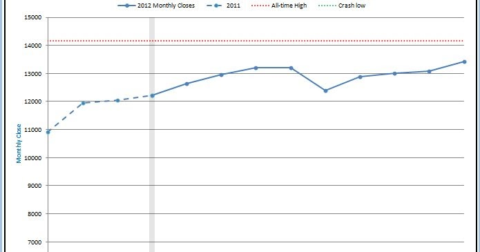 Observations: September 2012 Stock Market Performance
