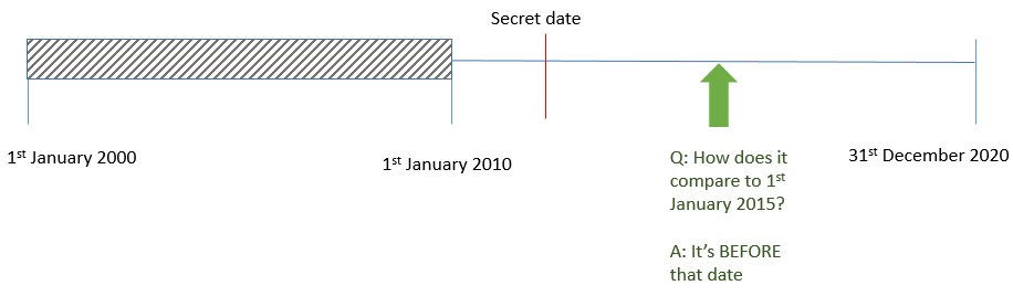 Duration between two dates in Perth