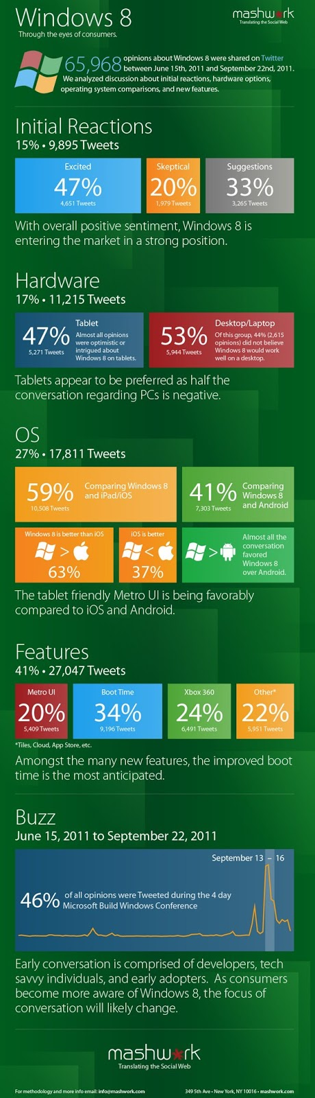 Opiniones sobre Windows 8 (Infografía)