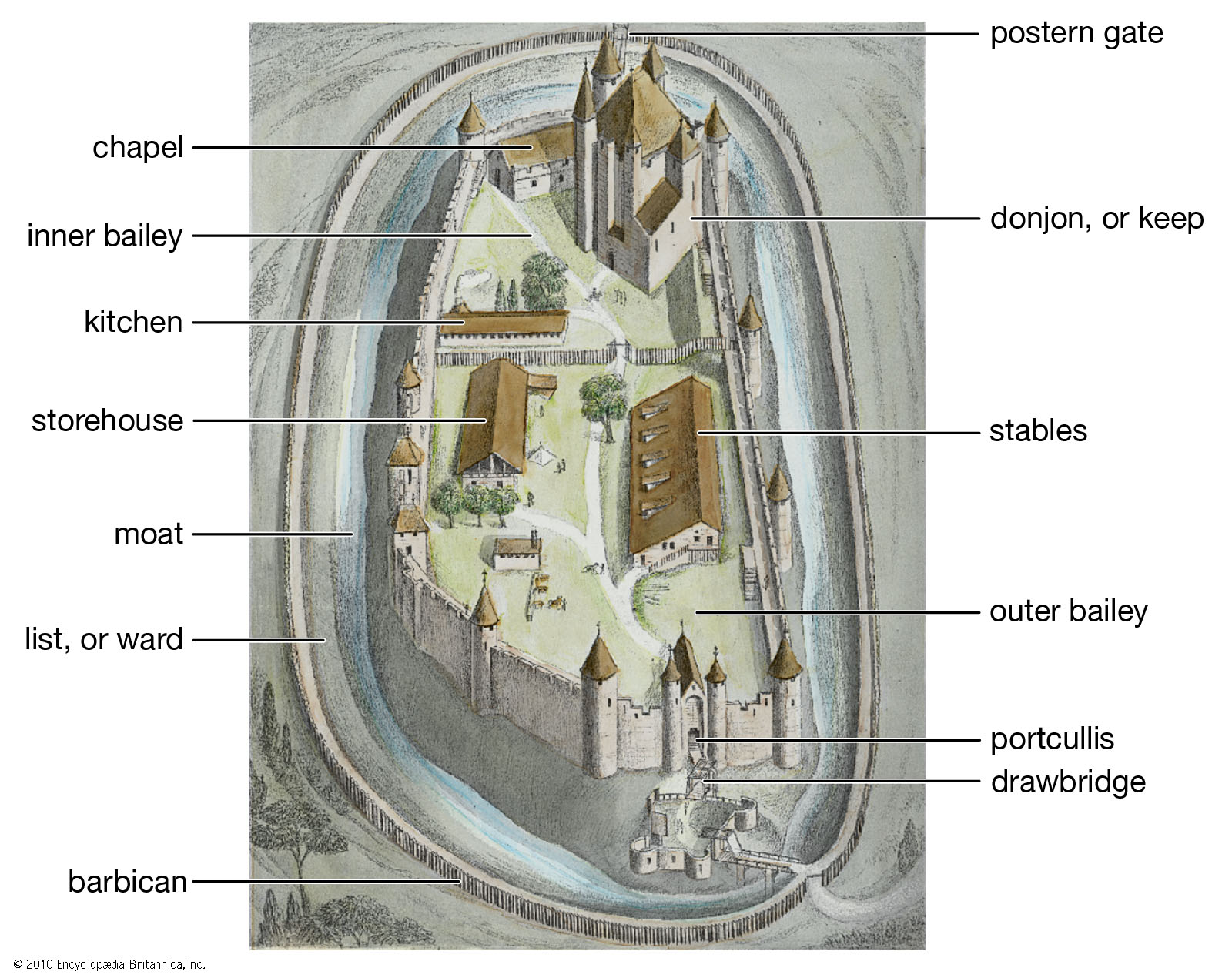 Diagram of Medieval Castle Layout