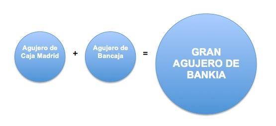 Bankia comienza a eliminar las cl usulas suelo de sus for Hipoteca suelo bankia