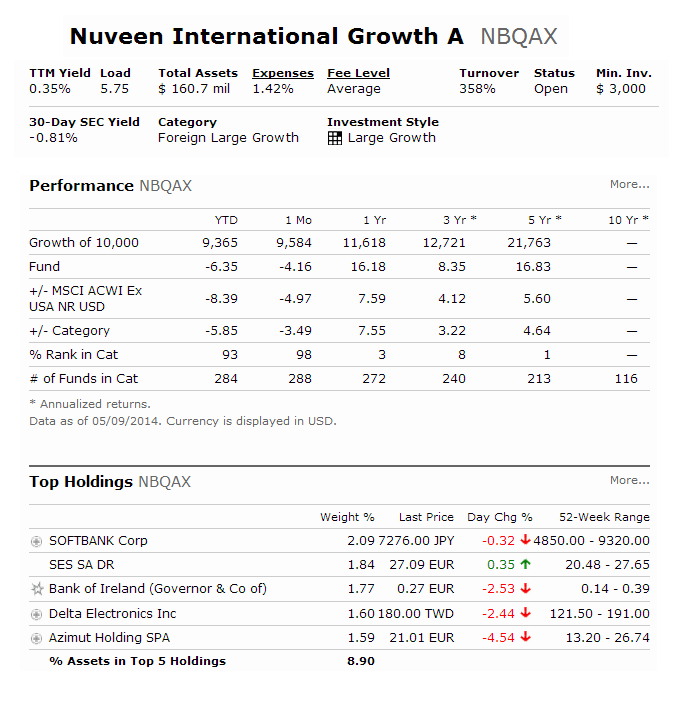 Nuveen International Growth Fund Class A (NBQAX)