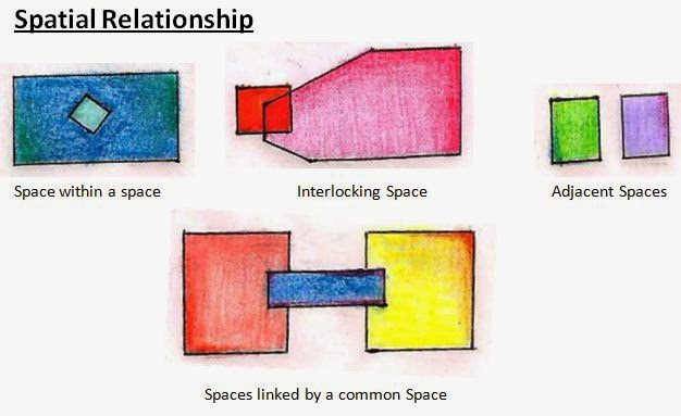 Spatial relationship for Is space good for a relationship